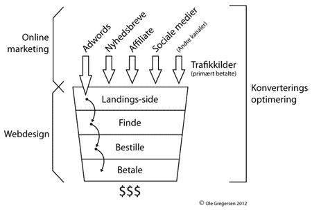 Model der viser udfordring ved eksisterende optimerings-paradigme
