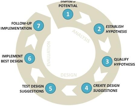 Grafik der viser weboptimeringscyklus